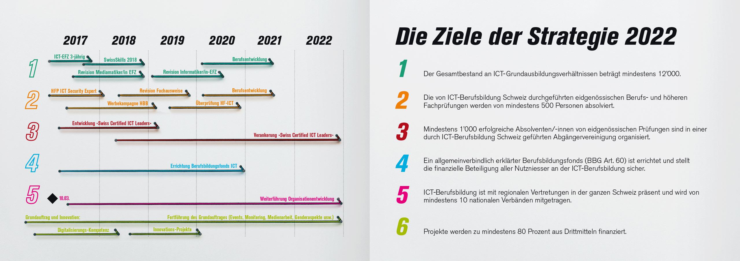 Ict berufsbildung schweiz strategiebrosch re daniel bieri for Ict schweiz